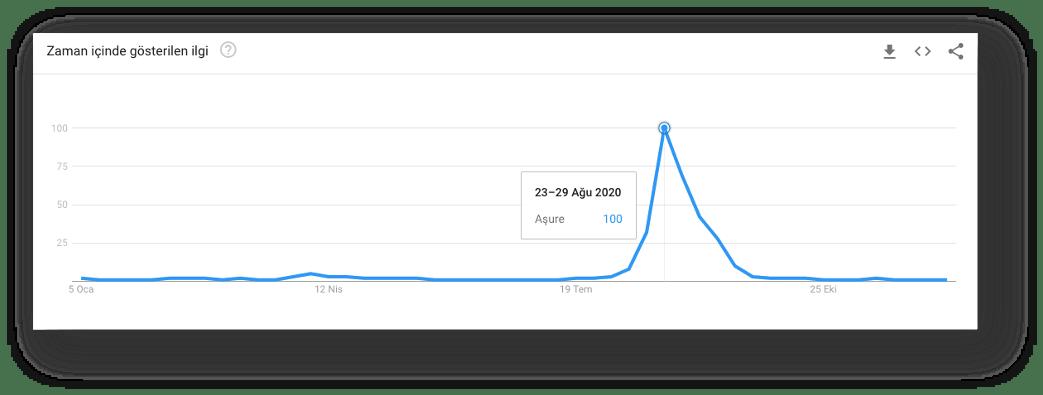 google arama trendleri türkiye aşure