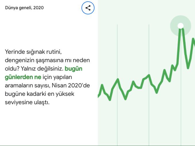 google arama trendleri türkiye bugün günlerden ne