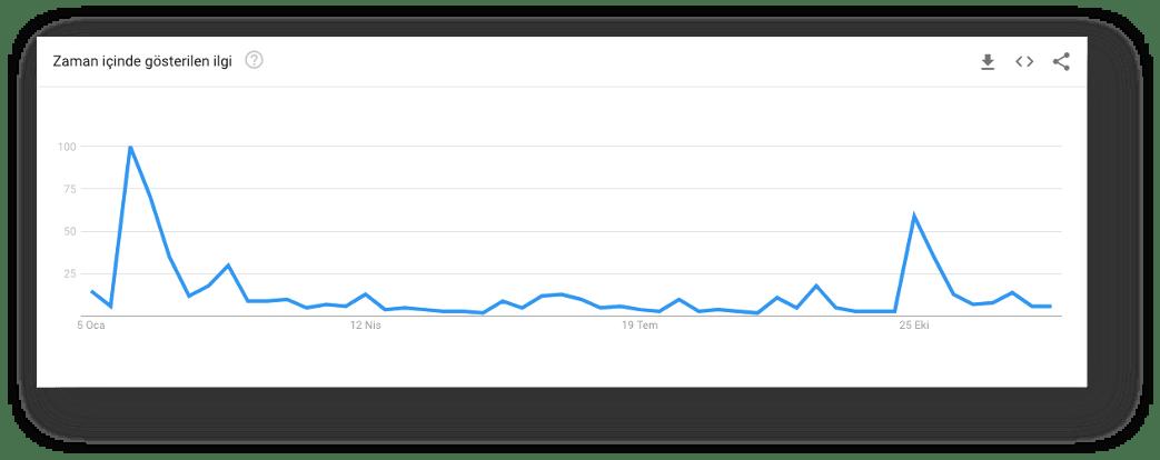 google arama terimleri türkiye deprem