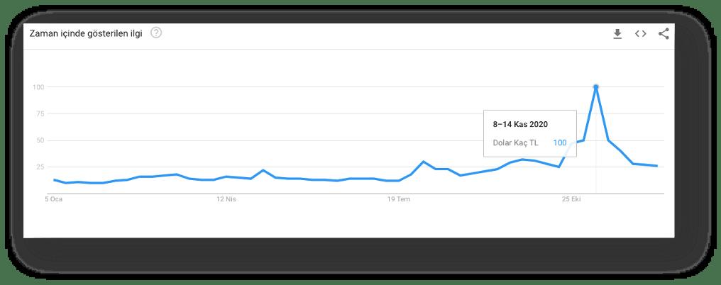 google arama trendleri dolar kaç tl