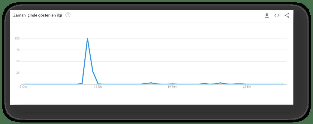 google arama trendleri türkiye zoom nasıl kurulur